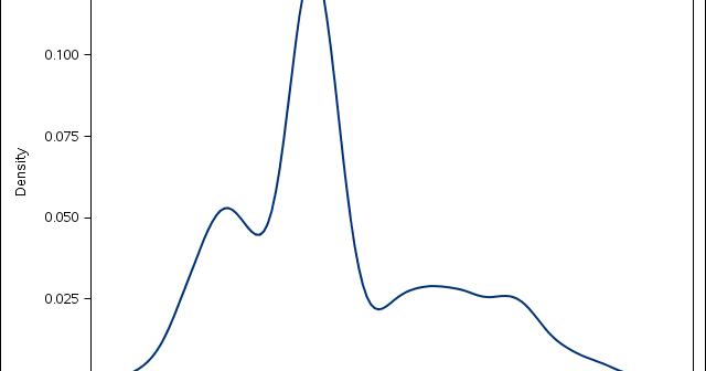 Wiekvoet: Bayesian models in R