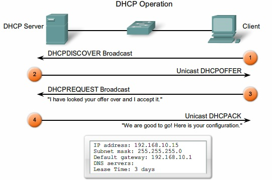 ICTechNotes: IP Addressing Services, NAT, DHCP, IPv6