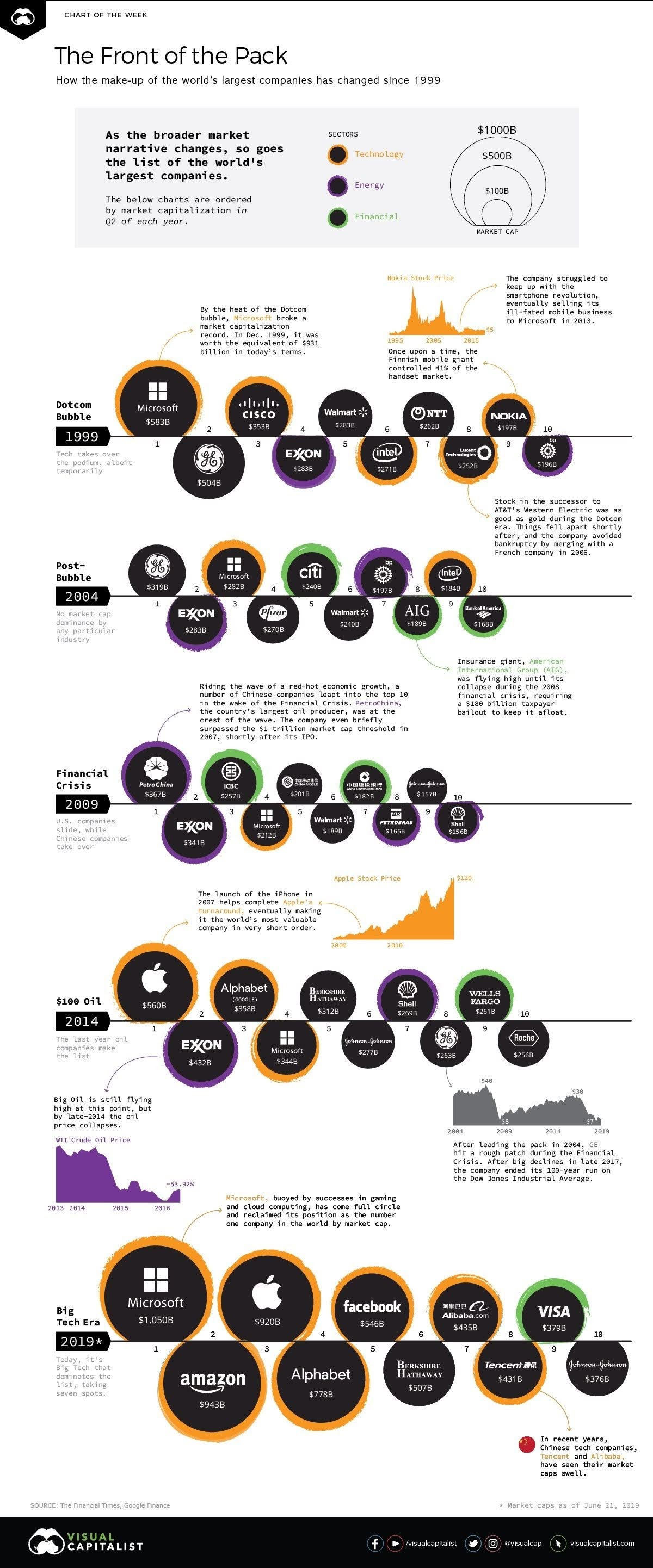 A visual history by Market Cap of the largest companies #infographic
