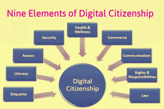 Elements of digital citizenship