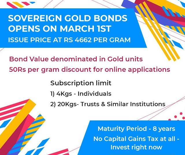 Sovereign Gold Bonds March 2021 | Lena hai ya nahin? Complete Analysis