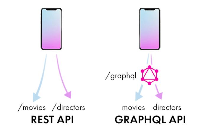 √ Apa Itu GraphQL Dan Kegunaannya?