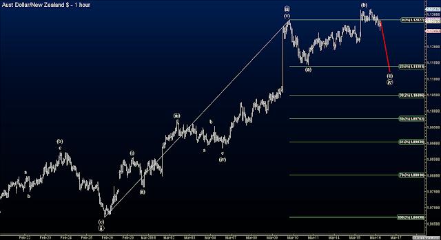 Elliott Wave forex signals AUDNZD trade 1b