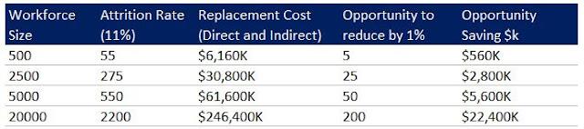 Высокая стоимость текучести персонала