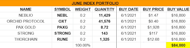 June Index Portfolio