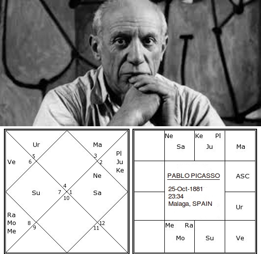 Picasso horoscope analysis