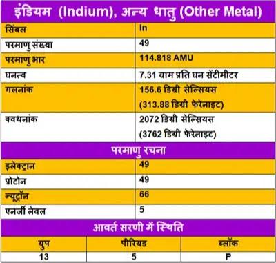 Indium-ke-upyog, Indium-ki-Jankari, Indium-in-Hindi, Indium-information-in-Hindi, Indium-uses-in-Hindi, Indium-Kya-hai, इंडियम-के-गुण, इंडियम-के-उपयोग, इंडियम-की-जानकारी