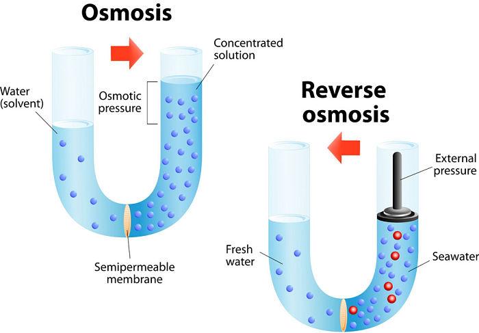 Ósmosis inversa definición