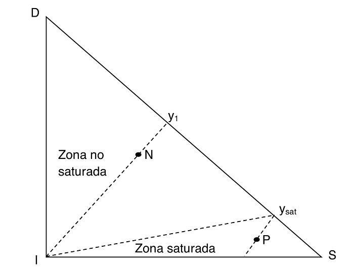 Diagrama de triángulo rectángulo para extracción sólido-líquido