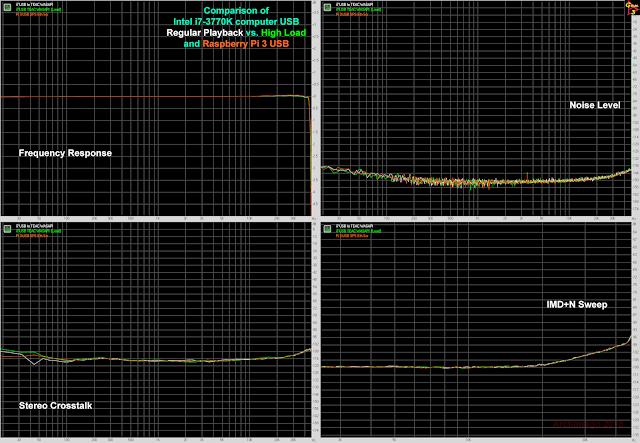 ¿WAV o FLAC? - Página 2 Composite%2BGraph%2BRegular%2Bvs.%2BLoad