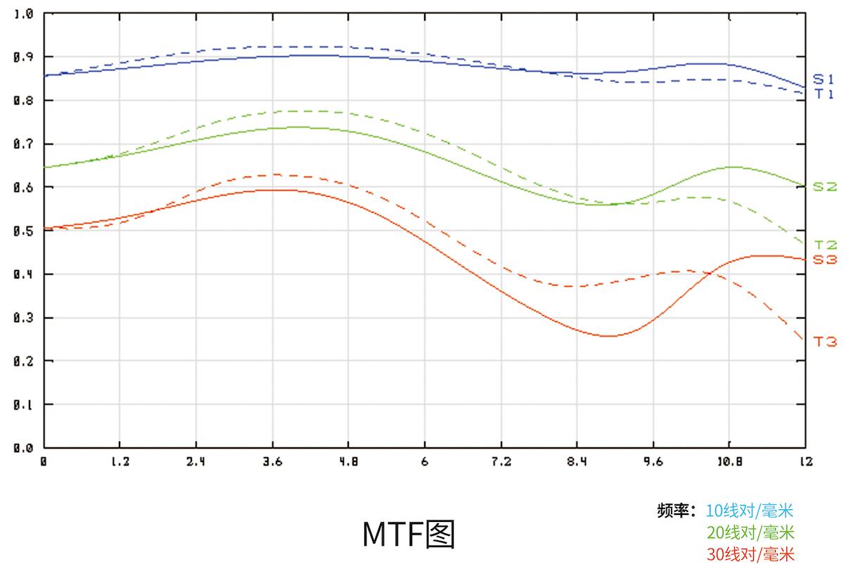 MTF-график объектива 7Artisans 35mm f/0.95