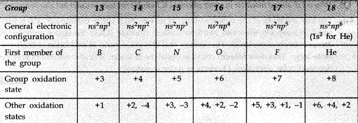 p block elements class 11 notes