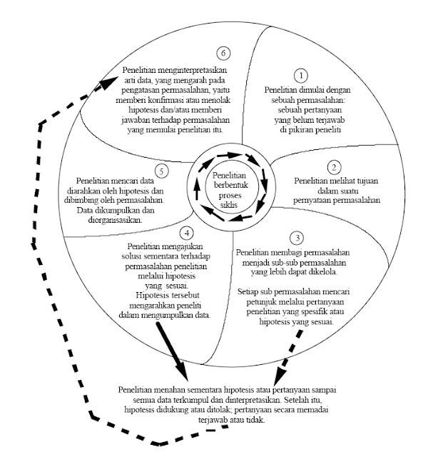 Pengertian Penelitian Kuantitatif Serta Prosedurnya