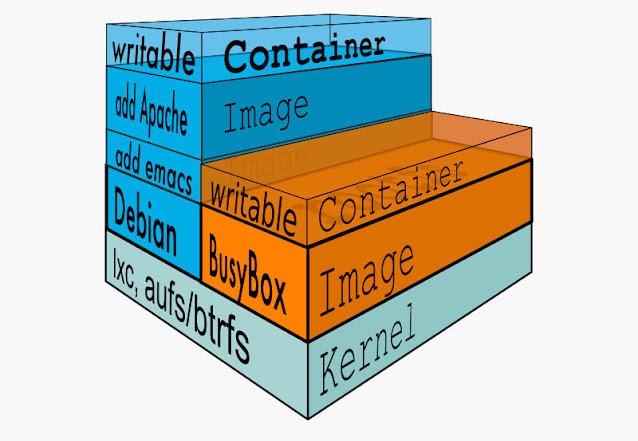 Docker images