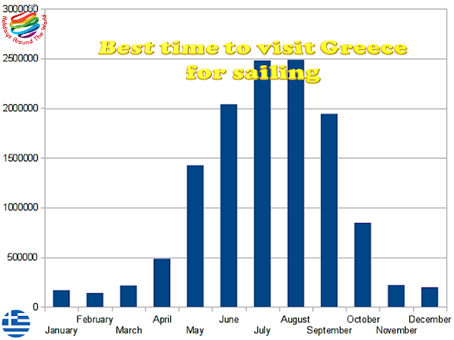Best time to visit Greece for sailing