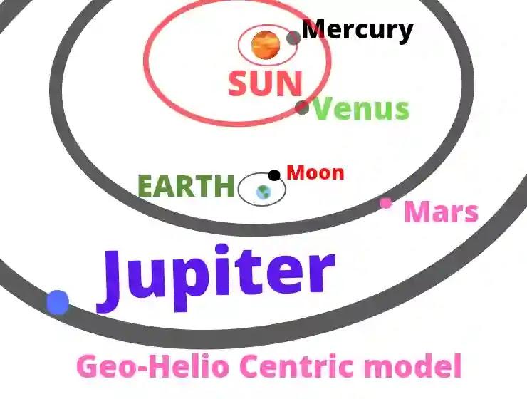 Solar system, Geo-Helio centric model