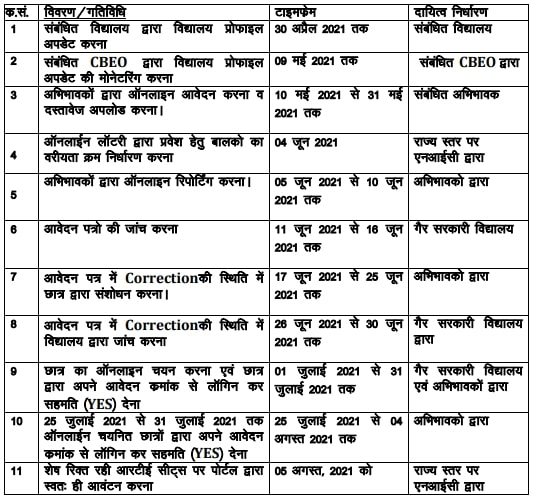 RTE Admission Rajasthan 2021-22: Apply Online: आरटीई राजस्थान एडमिशन 2021: RTE Admission Form: RTE Yojana