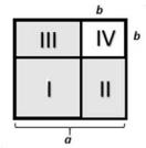 Com base nas informações e na figura apresentadas, assinale a opção que mostra a expressão que representa a soma das áreas dos lotes II e III indicados na figura.