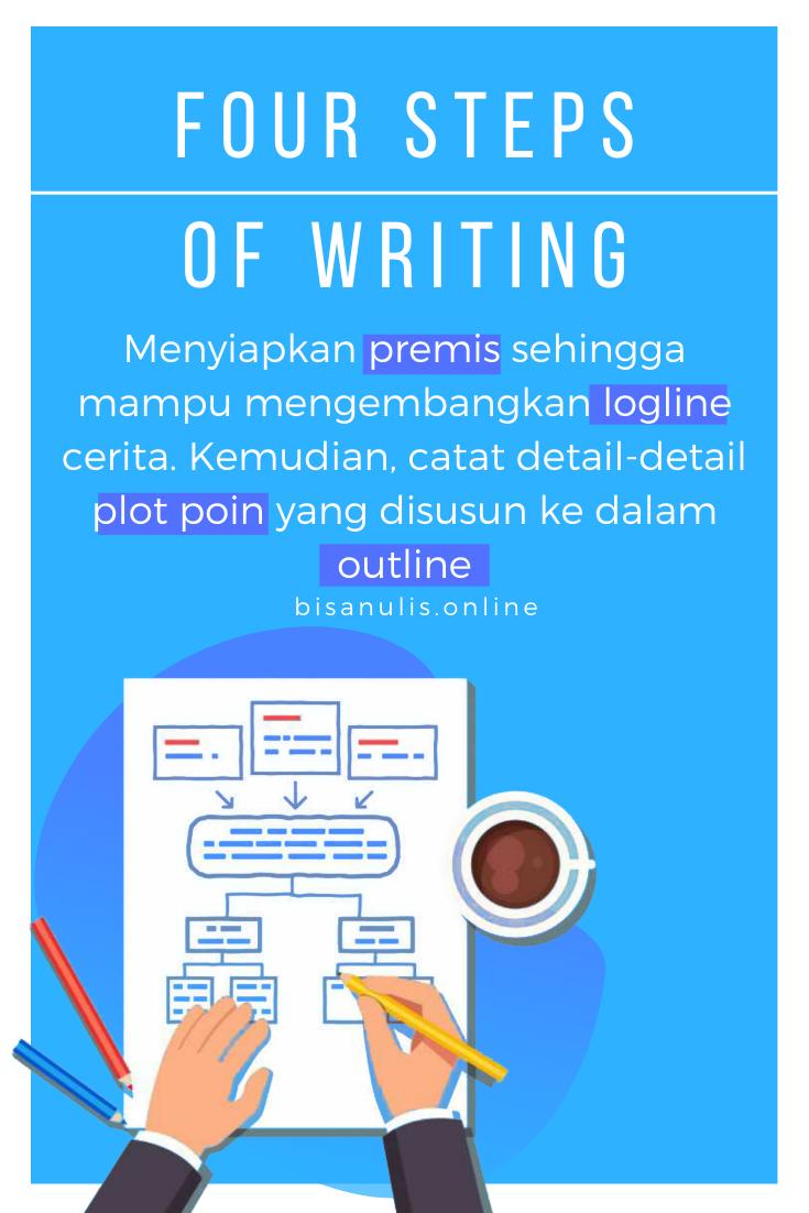 Tips Menulis Novel dan Wattpad