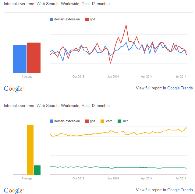 "graphic of Google Trends charts for ""domain extension"" ""gtld"" "".com"" "".net"" "".xyz"""