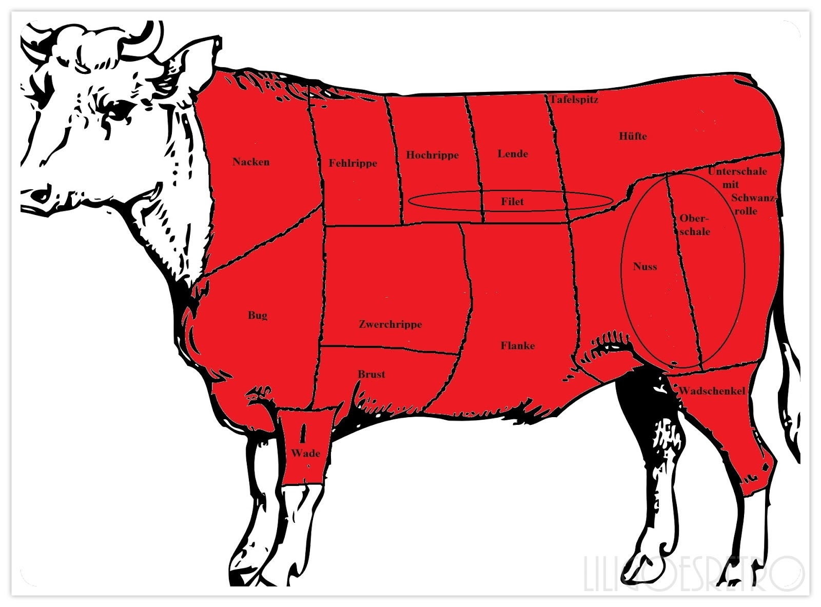 Rindfleisch Nuss
