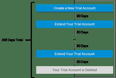 Duración cuenta trial Cloud Foundry