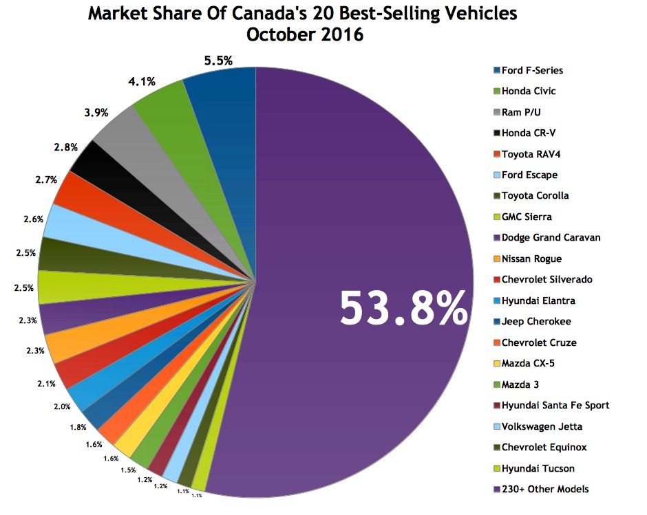 Top 30 Best Selling Vehicles In Canada October 2016 Gcbc