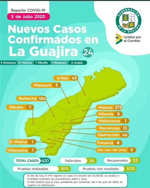 Disparado el Covid-19  en La Guajira