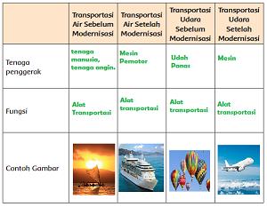 tabel perbandingkan alat transportasi air dan udara baik dulu maupun sekarang www.simplenews.me