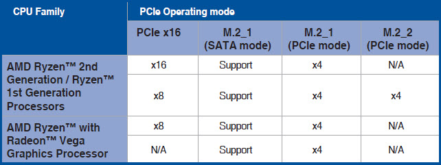 CONFIGURACIÓN PCI Express ASUS ROG STRIX B450-i GAMING
