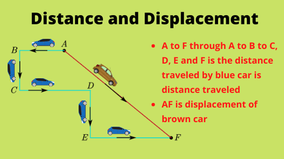 What is Distance and displacement in physics?