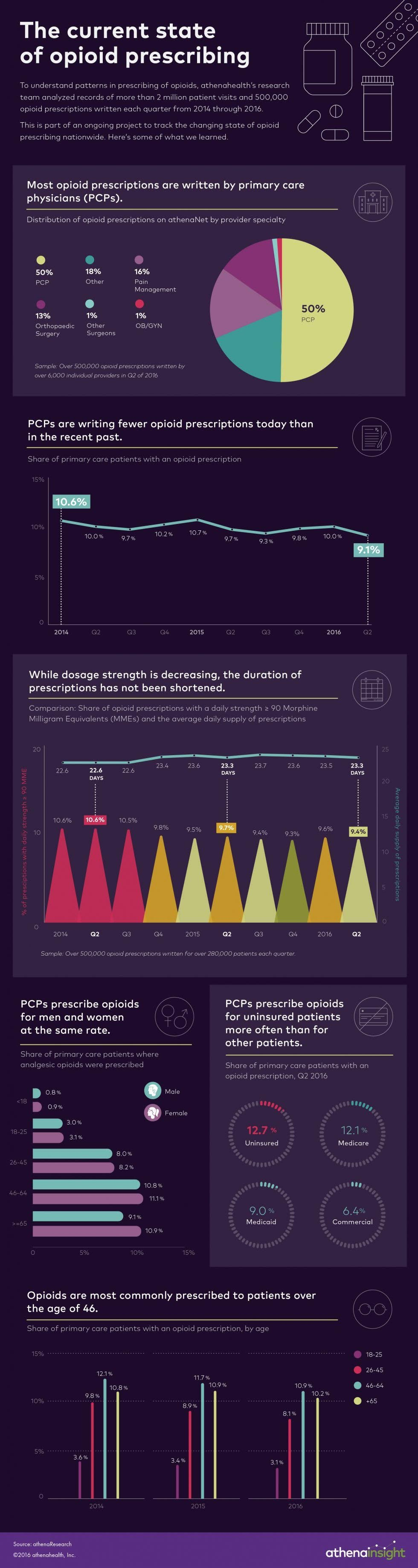 Opioid prescribing patterns #infographic