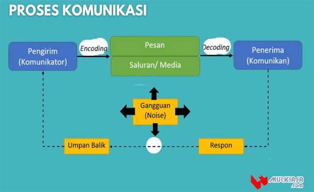 Diagram sederhana dari proses komunikasi
