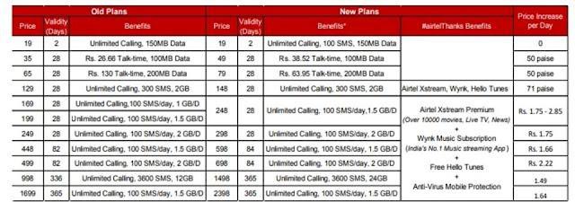 Vodafone Vs Idea Vs Bharti Airtel Vs Jio pre-paid tariff plans will now cost up to 40% more