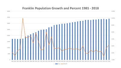 Franklin (MA) Population and Annual Growth percent 1981-2018