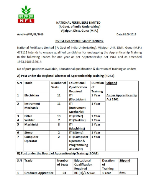 Recruitment of Apprentice posts in National Fertilizers Limited,India