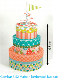 Gambar 3.52 Mainan berbentuk kue tart www.simplenews.me