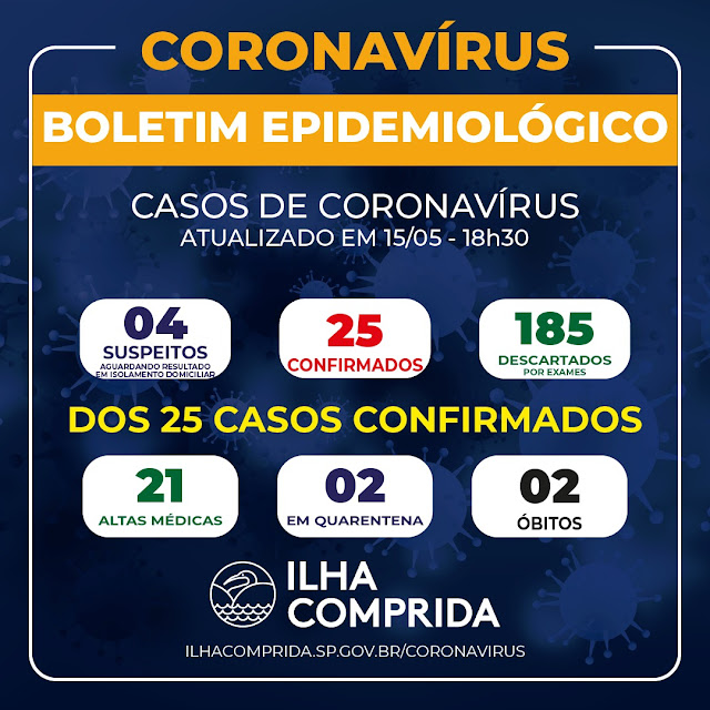 Ilha Comprida soma 25 casos de Coronavírus e dois óbitos