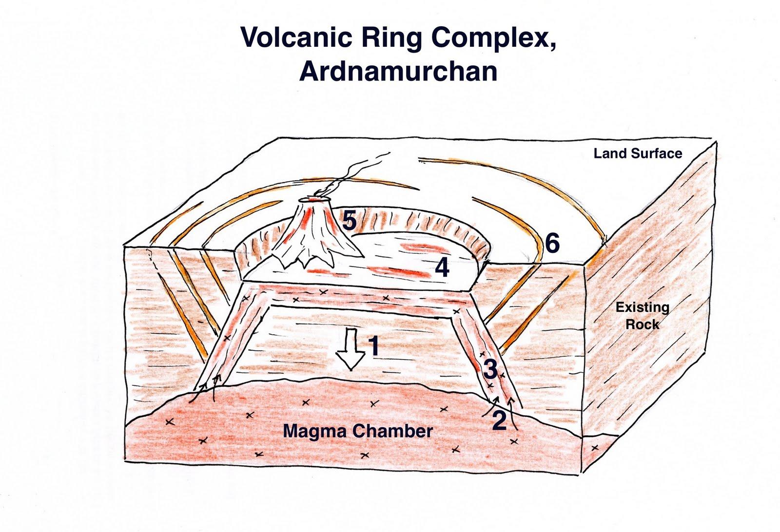 A Kilchoan Diary The Ardnamurchan Volcano