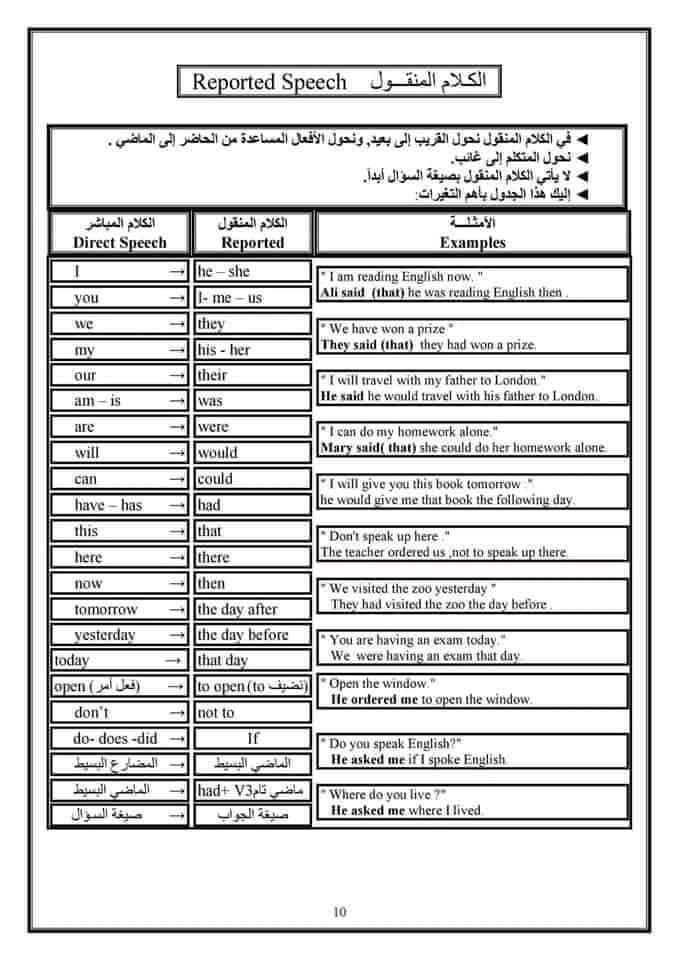 بالصور ملخص لأهم قواعد اللغة الانجليزية في 13 صفحة