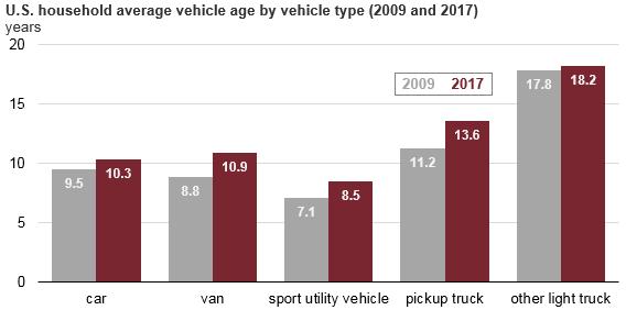 Average Vehicle Age by Vehicle Category