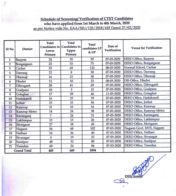 CTET-DEE-Assam