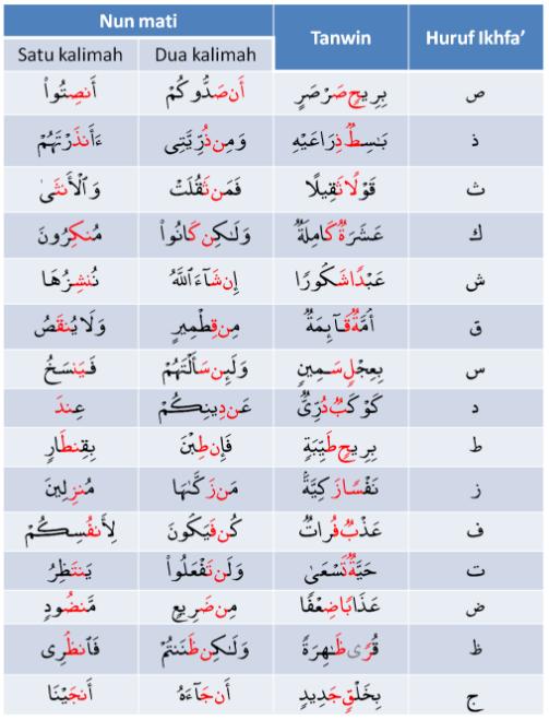 Ikhfa Atau Ikhfa Haqiqi Bacaan Tajwid