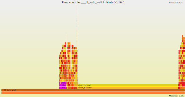 Playing with recent bpftrace and MariaDB 10.5 on Fedora - Part IV, Creating a New Tool for Tracing Time Spent in __lll_lock_wait