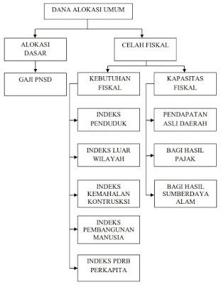 Skema Dana Alokasi Umum (DAU)