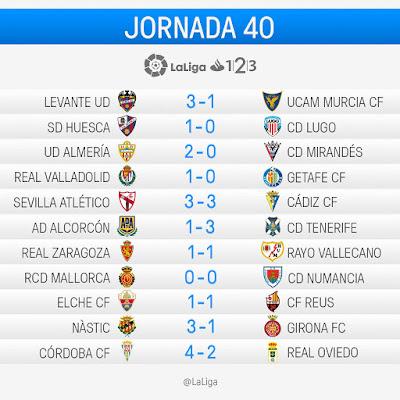 LaLiga 1|2|3 2016-2017: Jornada 40