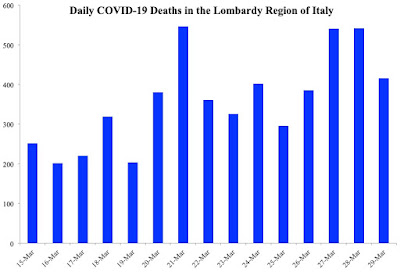 Has Lombardy Reached the Flat Part of the Daily Death Curve?