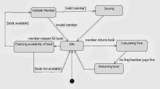 Class Diagram For Voting System Plot Of The Maze Runner Uml Diagrams Library Management   Java Engineering Programs