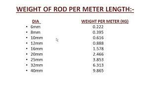 How to calculate weight of Reinforcement Bars?