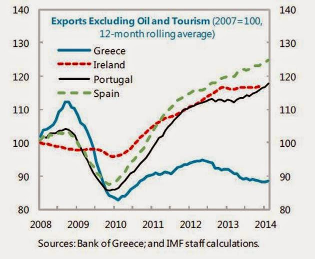 ObservingGreece: IMF on Greece --- 226 Pages and One Graph